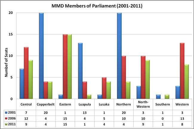 MMD Members of Parliament by Province (2001-2011)