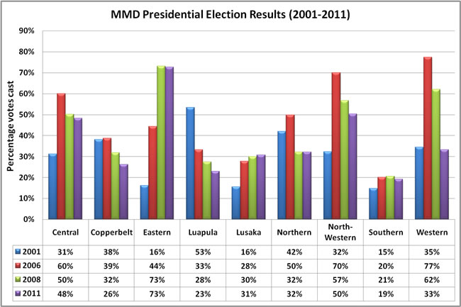 MMD presidential results 2001-2011