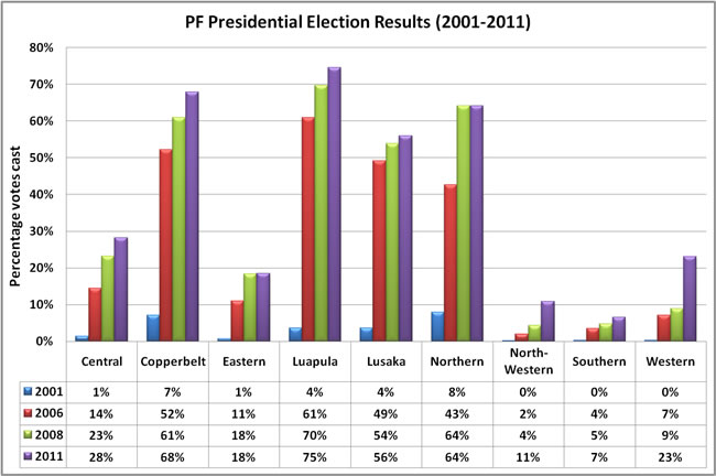 PF presidential results 2001-2011