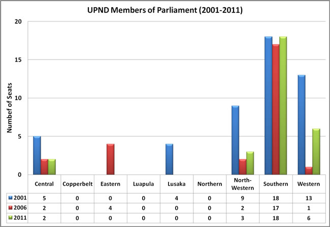 UPND Members of Parliament by Province (2001-2011)